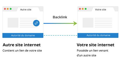 Audit netlinking des liens retours
